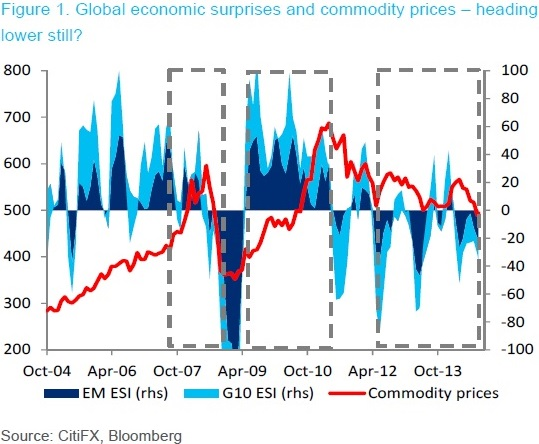 FX commodity 2