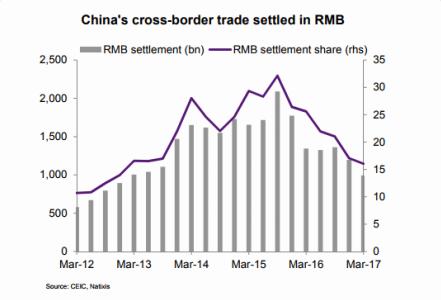 RMB settlement
