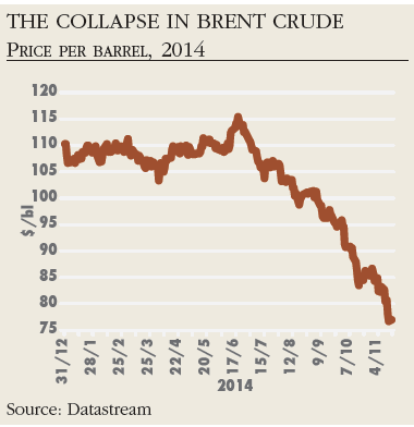Colapse in brent crude