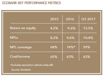 Ecobank_key_metrics-400