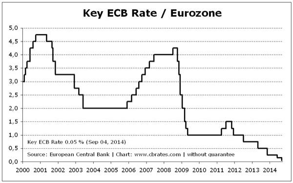 Draghi_chart_3_key_rate