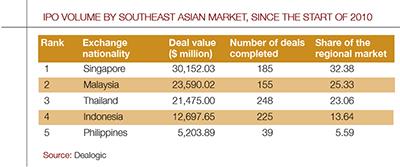 Philippines-cap-markets-graph1