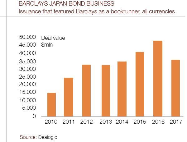 Barclays_Japan_bond-600
