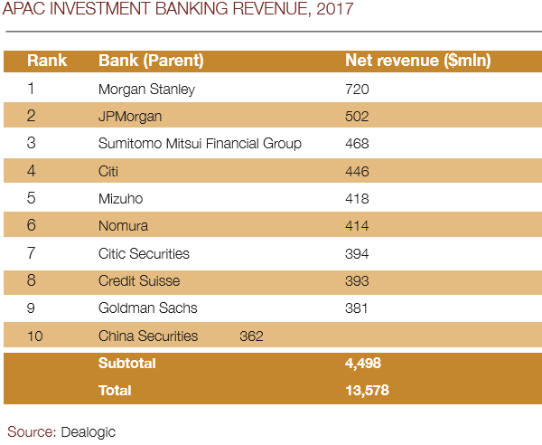 Citi_IB_revenue_2017-600