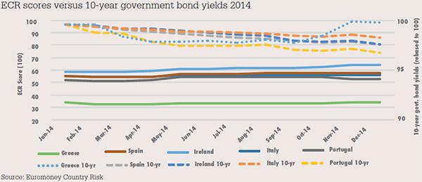 ECR scores versus 10-year government bond yields 2014