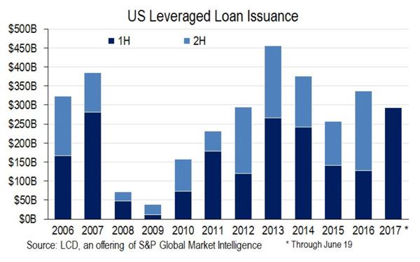 lb-lev-loans-600x374
