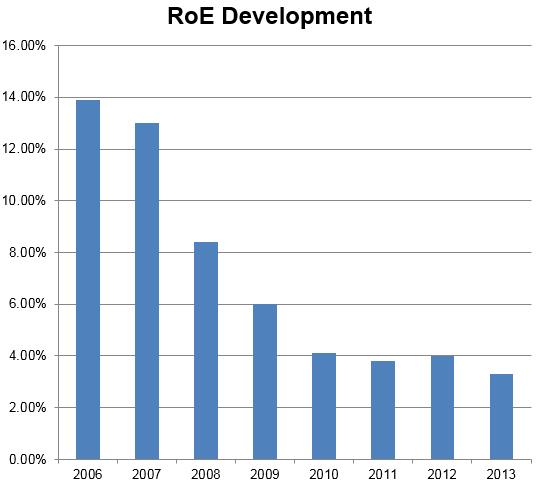 Swiss_ROE_development_HA