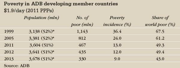 ADB_poverty-600