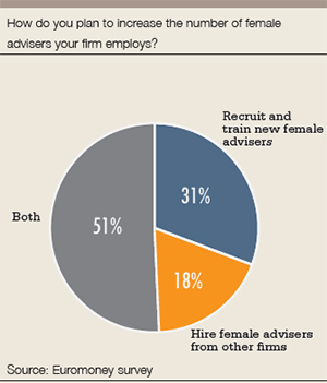 PB_women_graph2_increase_female_advisers