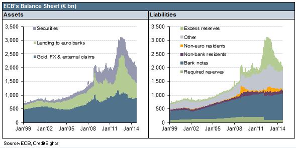 Draghi_chart_1_balance_shee