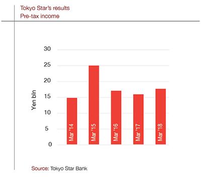 TokyoStar_graph_400