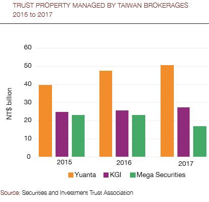 Taiwan_trust_property-410
