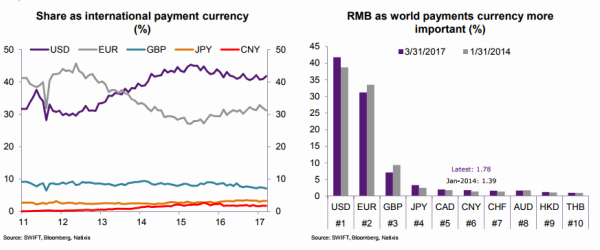 RMB payments