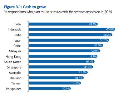 BAML Asia CFO Outlook 2014 Organic Growth