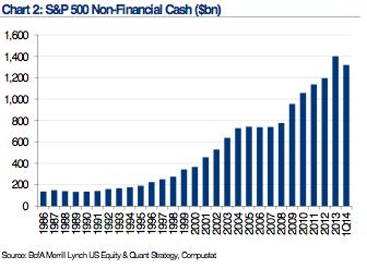 S&P 500 Non-Fin Corp Cash