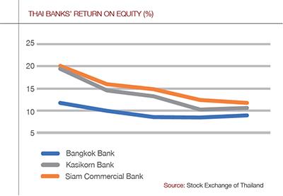Thai-banks-roe-400