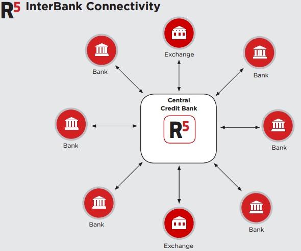 R5_interbank_connectivity