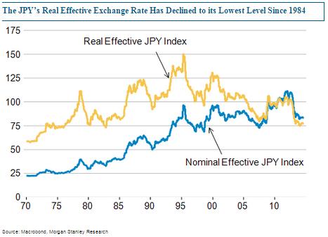 BoJ_effective_exchange_rate