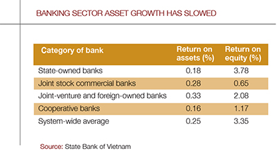Vietnam-banking growth-graph-400