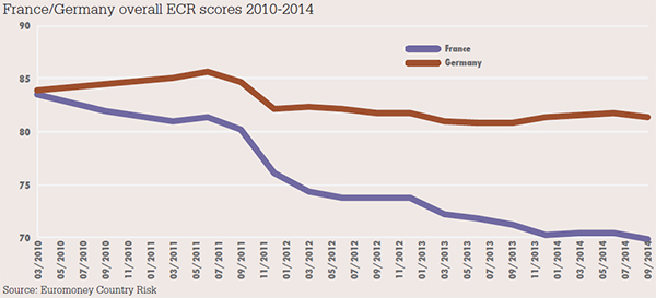 France/Germany overall ECR scores 2010-2014