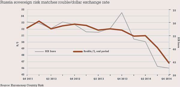 Russia sovereign risk matches rouble/dollar exchange rate
