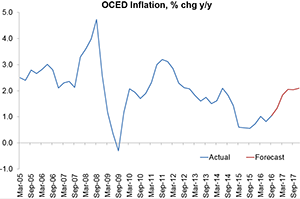 OCED_inflation-300