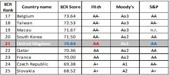 ECR_UK_ranking-560