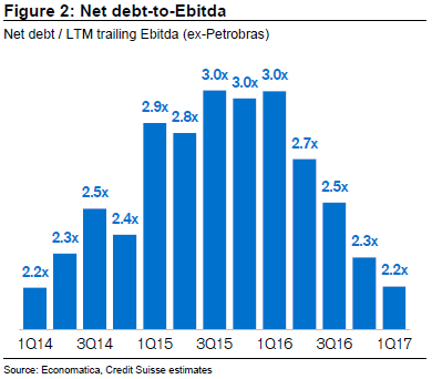Brazil_net_debt_to_ebitda-390
