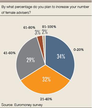 PB_women_graph1_%female_advisers