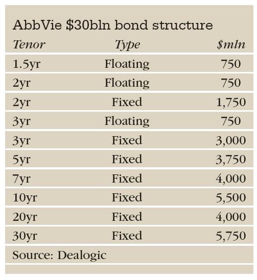 IG AbbVie table
