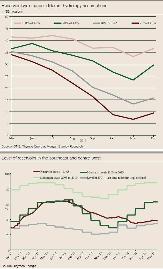 Reservoir charts x 2