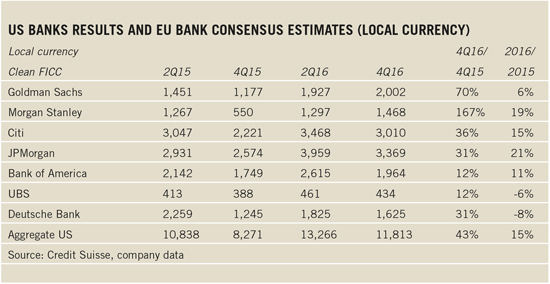 us-eu-bank-results-2017-550x284