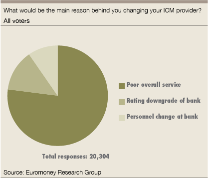 changing your ICM provider