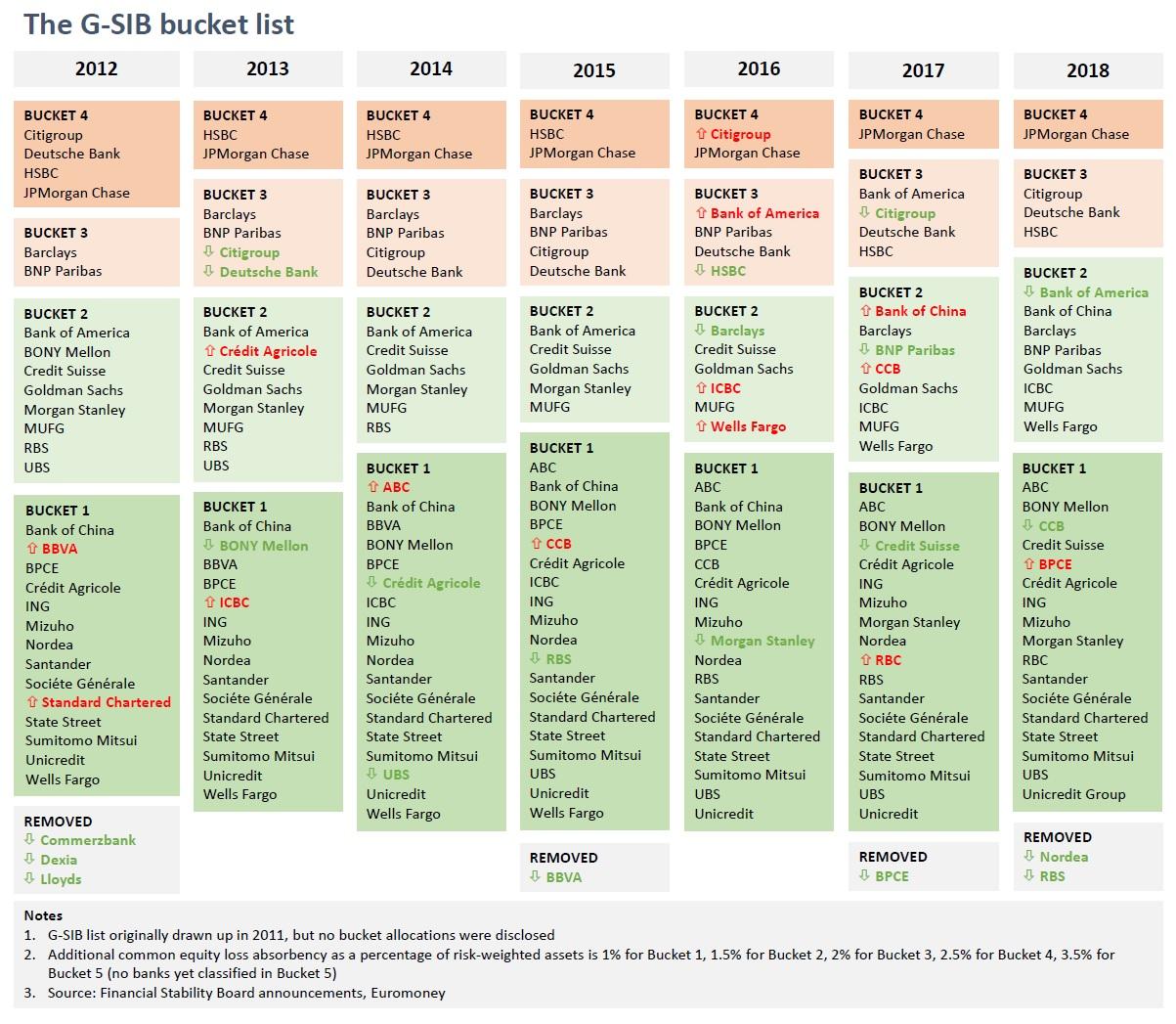 GSIB chart 1200px