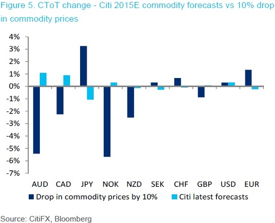 FX commodity 1