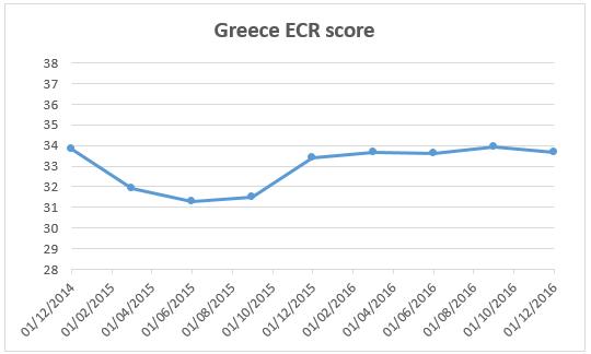 ECR_Greece_score-540
