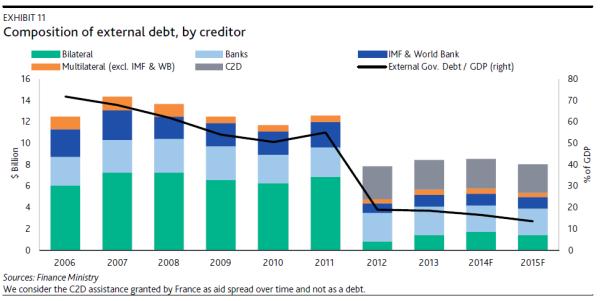 Moodys CDI debt