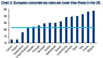 Europe corp tax rates versus US