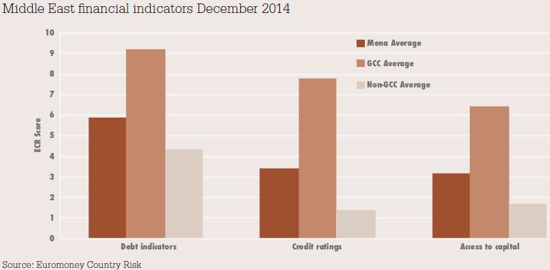 Middle_East_financial_indicators_December_2014