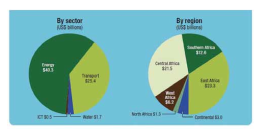 Total capital cost of PIDA's PAP by sector and region