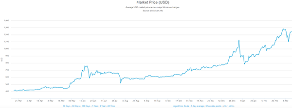 USD_market_price-600