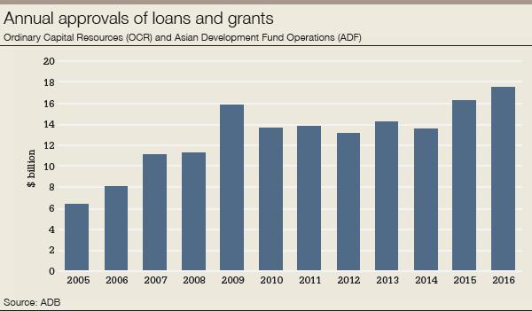 ADB_annual_approvals-600