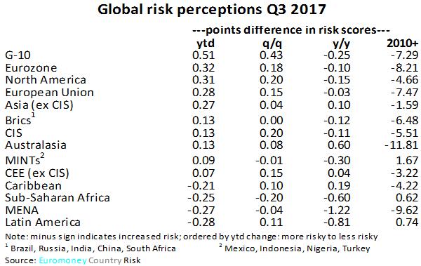 ECR_Q3_2017_global_risk-600