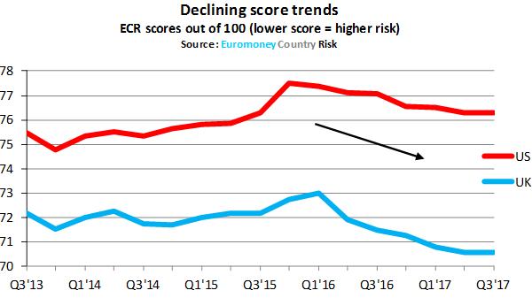 ECR_Q3_2017_declining-600