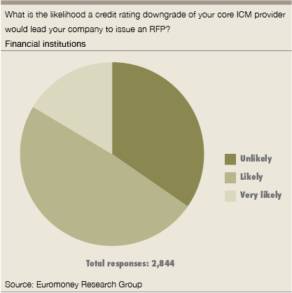credit rating downgrade - Financial institutions