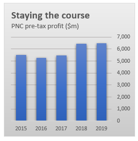 PNC profits graph