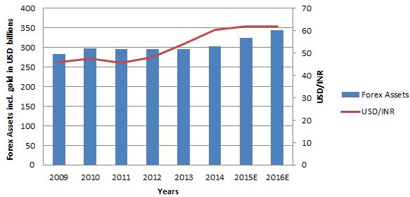 Rupee FX reserves chart
