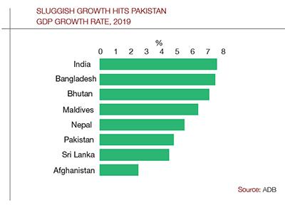 Pakistan_GDP_Graph_400
