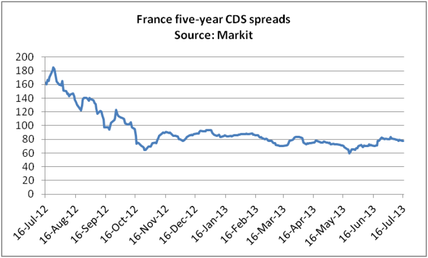 france20cds20spreads.png