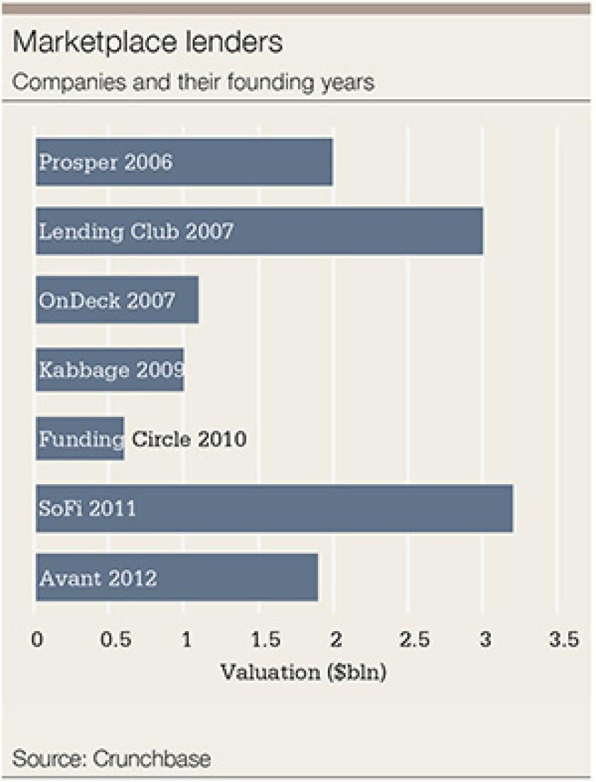 lenders marketplace-300